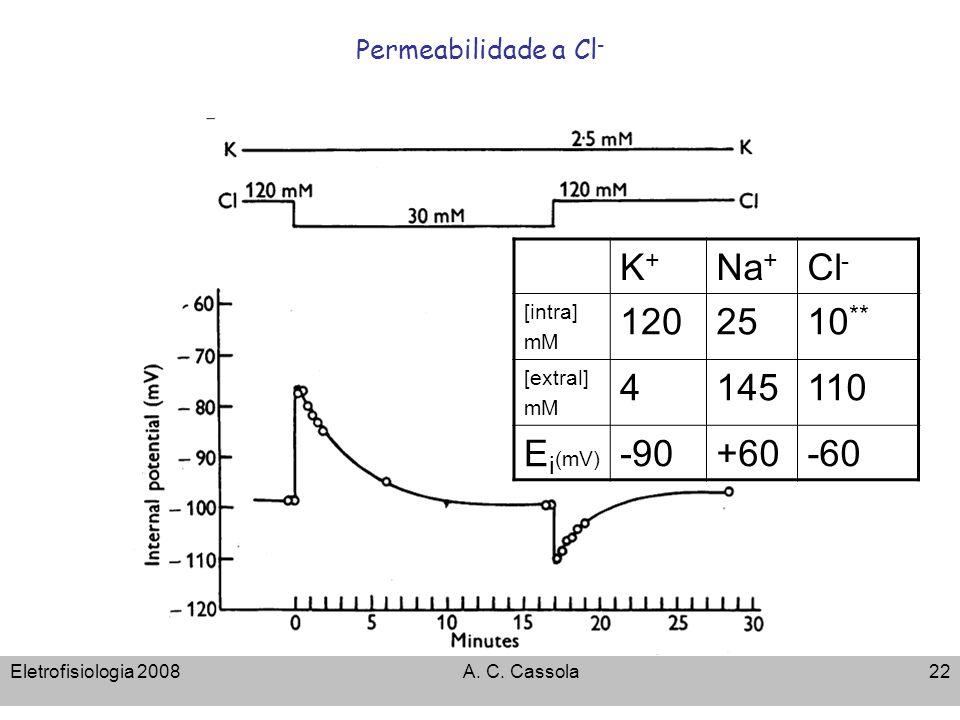 Permeabilidade a Cl- K+ Na+ Cl- [intra] mM. 120. 25. 10** [extral] 4. 145. 110. Ei(mV) -90.